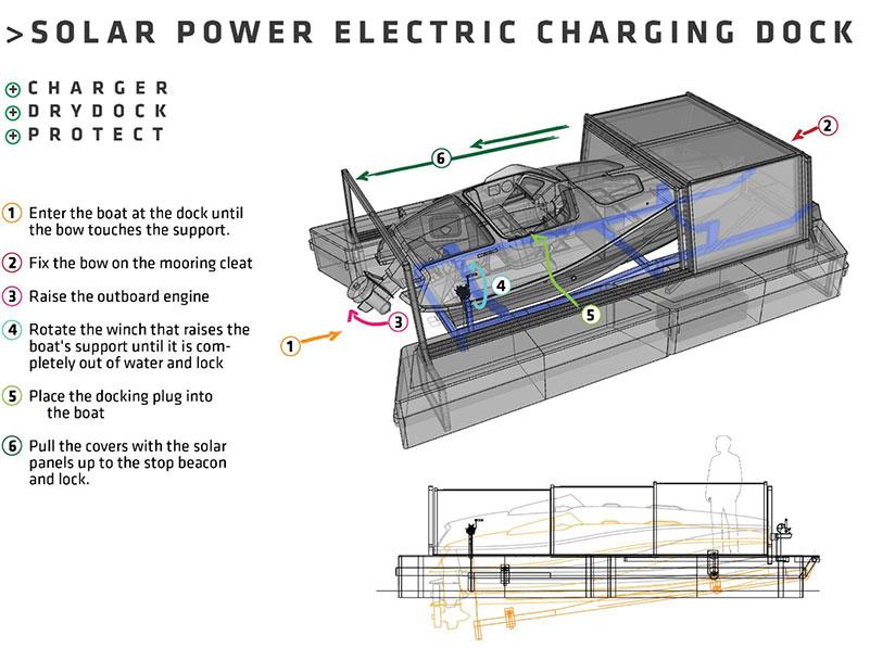 Solar power electric charging dock - el boats